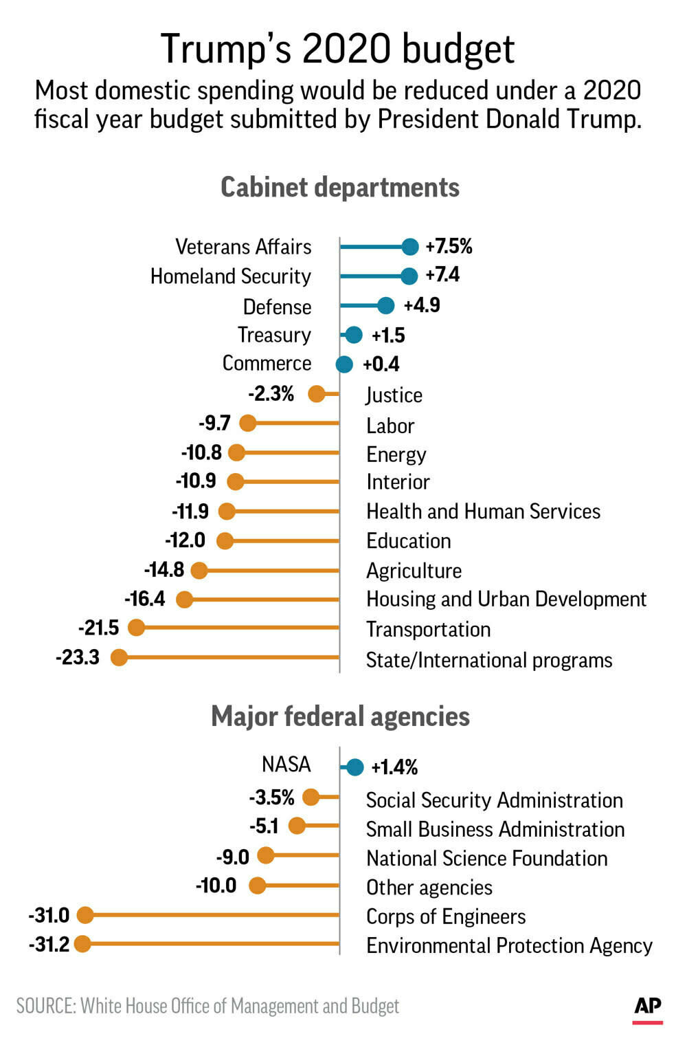 Highlights of president Donald Trump's 2020 federal budget;