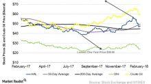 How Halliburton's Stock Price Compares