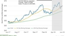 What Shell's Moving Averages Reveal