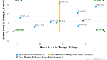 Kraton Corp. breached its 50 day moving average in a Bearish Manner : KRA-US : August 11, 2017