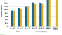 What Analysts Expect for Wayfair's Q3 2018 Revenue