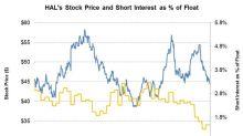 Short Interest in Halliburton on July 6