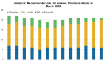 Analysts' Recommendation for Alexion Pharmaceuticals in March