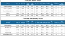 Who Lost the Most in the Consumer Sector Last Week?