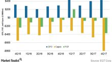 EQT Corporation's Free Cash Flow Trends and Forecasts