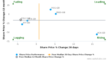Polymetal International Plc breached its 50 day moving average in a Bearish Manner : POLY-GB : September 1, 2017