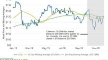 CVX's Short-Term Moving Average Is below Its Long-Term Average