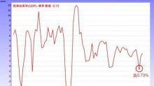 自由化貿易到盡頭 中國GDP逆成長