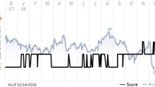 See what the IHS Markit Score report has to say about Hawaiian Holdings Inc.