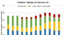 DexCom Has Reported 150% Growth in 2018 Year-to-Date