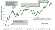 US Crude Oil Futures Could Breach 3-Year Highs