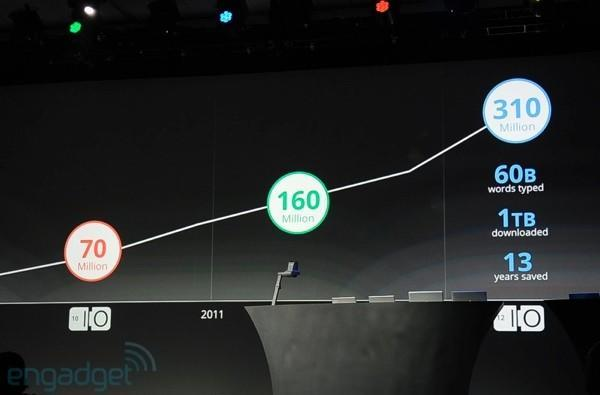 Chrome tops 310 million users, almost 100% growth over last year