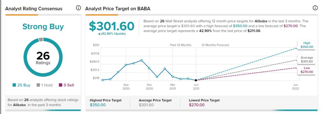 Alibaba: Still a Favorite of Long-term Investors