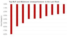 TRGP, CQP, and NBLX: Top Midstream Gains and Losses