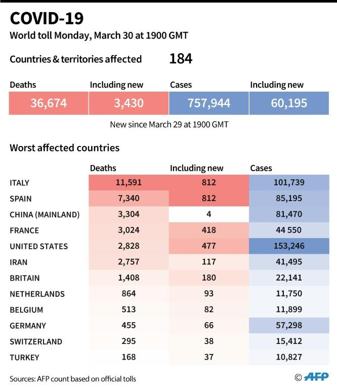 World toll of coronavirus infections and deaths as of March 30 at 1900 GMT (AFP Photo/Valentine GRAVELEAU)