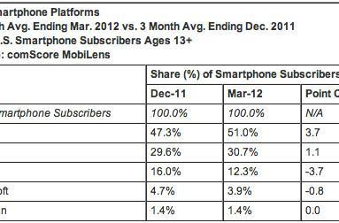 ComScore: Android tips the 51% mark in US share, iPhone nips its heels with 31%