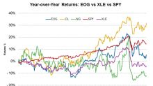EOG Resources' Stock Movement Trends