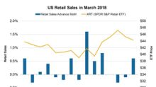 US Retail Sales in March Beat Expectations