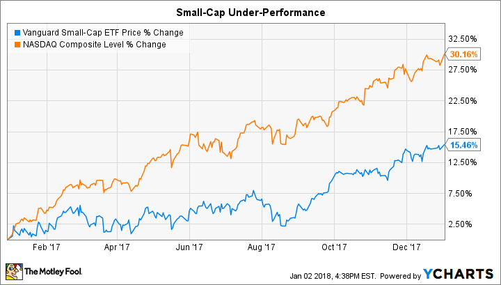 5 Top Small-Cap Stocks to Buy in 2018