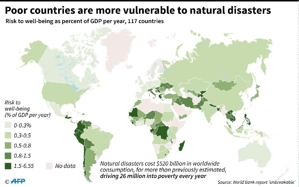 Poor countries more vulnerable to natural disasters (AFP Photo/Jonathan JACOBSEN)