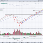 Is Apple Stock Getting Too Hot Again? Check the Charts