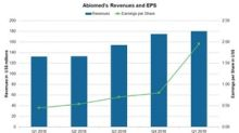 Do Abiomed's Valuations Look Attractive?