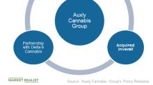 Auxly Cannabis: Developments and Cash Equivalents