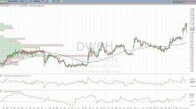 Bull of the Day: Datawatch (DWCH)
