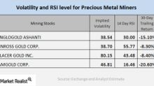 Analyzing the Volatility in Precious Metals Mining Companies
