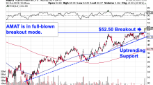 Applied Materials Is in Full-Blown Breakout Mode. Let's Turn to the Charts.