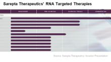 A Look at Sarepta's Exondys 51 Commercialization Efforts