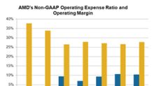 AMD Uses Operating Leverage to Improve Profitability