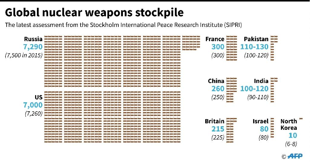 Graphic on the estimated global atomic weapons stockpile. More than 100 countries are set to launch the first UN talks on a global nuclear weapons ban on Monday over objections from the major nuclear powers. (AFP Photo/Gal ROMA)