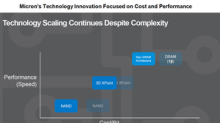 Micron Focuses Its Technology Innovation on Cost and Performance