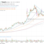 Fake-Out Breakout in Zoom Video? Here's the Level to Watch