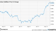 Why Urban Outfitters, Inc. Stock Rose 23% Last Year