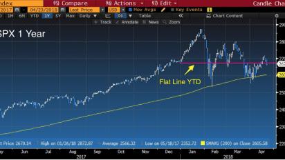 Tech stocks didn't get the memo