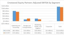 Crestwood Equity Partners Delivers High-End Results in Q4