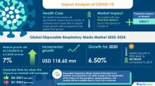 Global Disposable Respiratory Masks Market with Impact of COVID-19 Highlights 2020-2024| Increasing Number of Surgical Cases to Boost Market Growth | Technavio