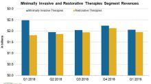 Key Updates on Medtronic's Restorative Therapies Group