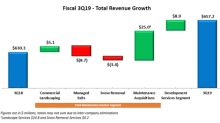 BrightView Reports Third Quarter Fiscal 2019 Results