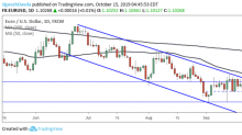 EUR/USD Daily Forecast – Euro Consolidates Below 50 DMA