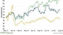 ConocoPhillips Ranks Third in Terms of Least Volatile E&P Stocks