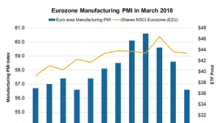 Gradual Fall in Manufacturing Activity Is a Concern for the Eurozone