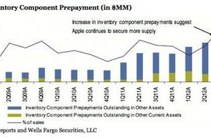 Apple's components spending increasing dramatically