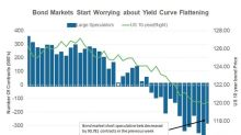 Why Bond Markets Returned to Worrying about Flattening Yield Curve
