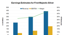 What's Affecting Analysts' Estimates for First Majestic Silver?