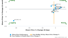 Buckeye Partners LP breached its 50 day moving average in a Bearish Manner : BPL-US : March 6, 2017