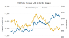 How the US Dollar Might Impact Copper Prices in 2018