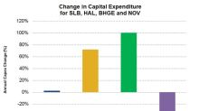 SLB, HAL, NOV, and BHGE: Comparing the Capex Growth